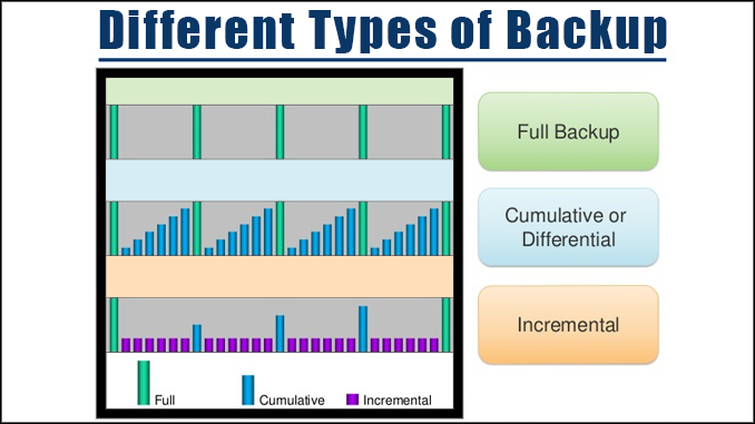 different types of backup
